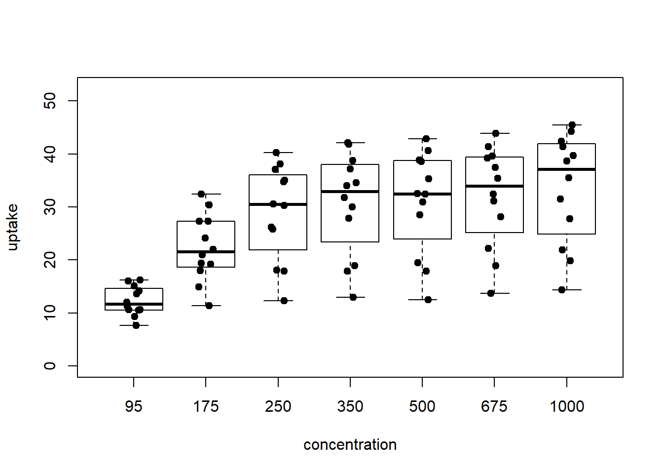 boxplot with points overplotted